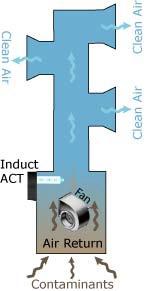 proceso desifeccion de ductos